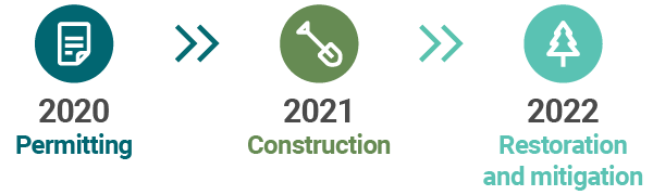 Buckley timeline: Permitting process 2020 - Construction 2021 - Restoration and mitigation 2022